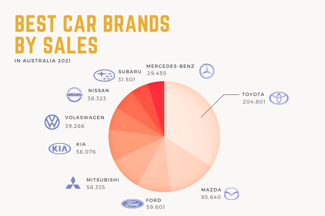 best-car-brands-by-sales-australia