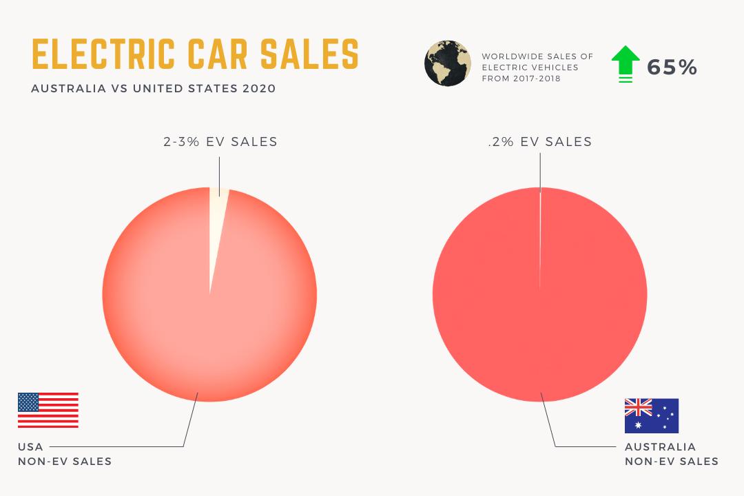 electric-car-sales-usa-vs-australia